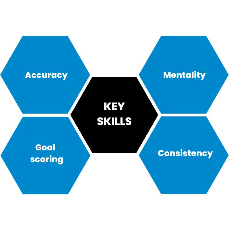 ronaldo_key_skills